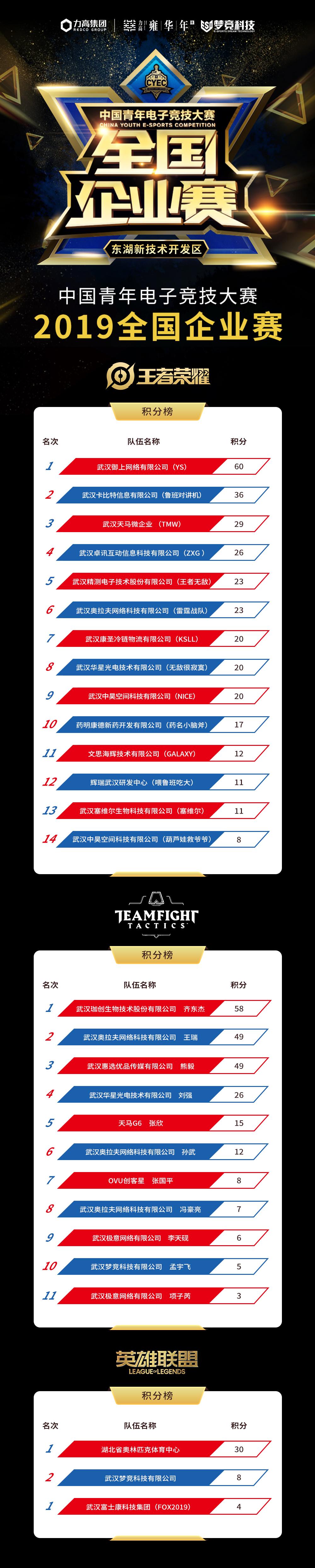 最新企业赛积分榜.png